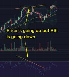 Divergence RSI