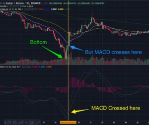 MACD crossed